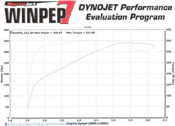 dynoday#1 3 1 08 only free mods slp lid bellow clutch 12.5 lb fly wheel and magnaflow catback
